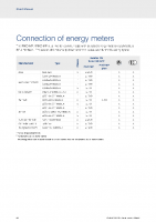 Connexion compteurs d'énergie